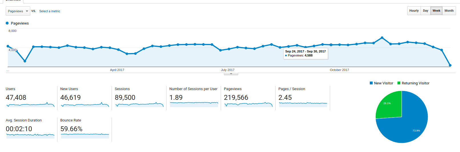 Screenshot of Google Analytics dashboard showing a variety of charts and metrics