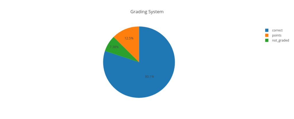 Pie chart showing the most popular grading system is correct/incorrect.