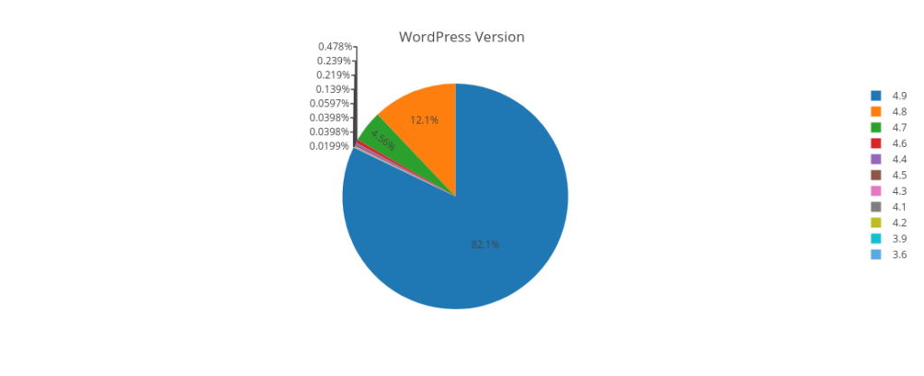 Example pie chart of different versions of WordPress