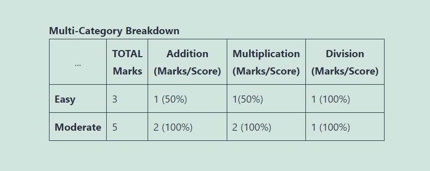 Get Detailed Multidimensional Results - Total Grades