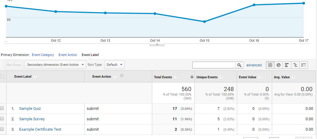 Google Analytics Top Events