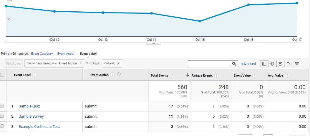 Google Analytics Top Events